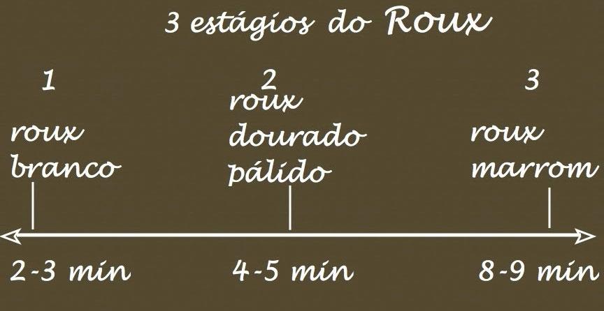 Base Roux
